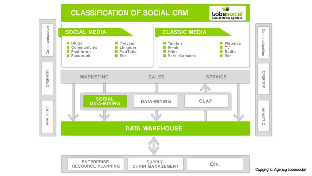 Agency social crm graphic examples social media service social recruiting management social data mining