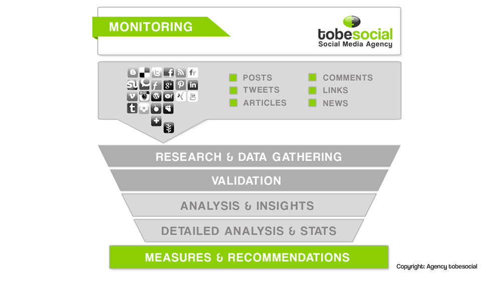 social media monitoring prozess agency analyse crisis management reputation management uk london