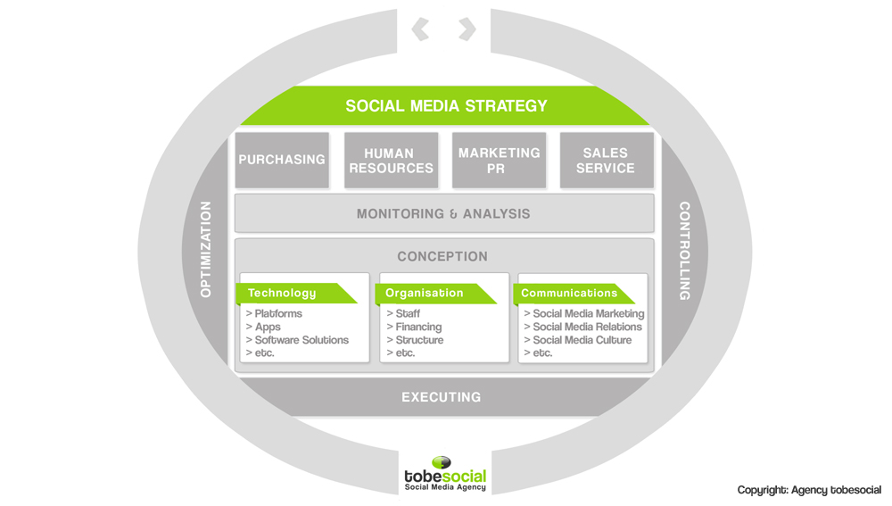 agency social media strategy plan social media consulting online reputation management