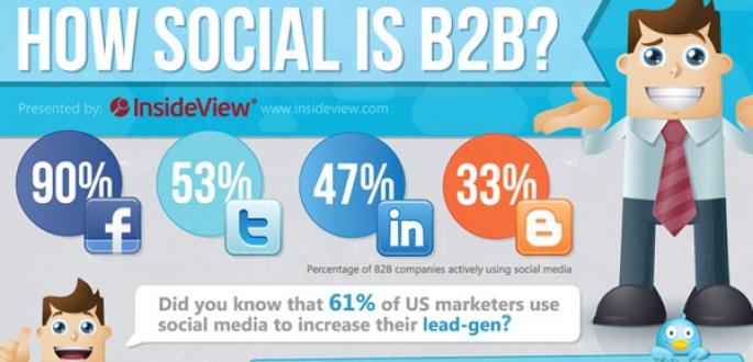 social media marketing agency b2b uk london